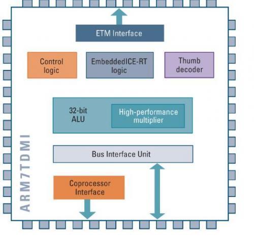 ARM7、ARM9和ARM11到底有什么不同?