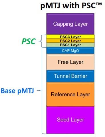 新式储存结构能加速MRAM市场起飞吗?
