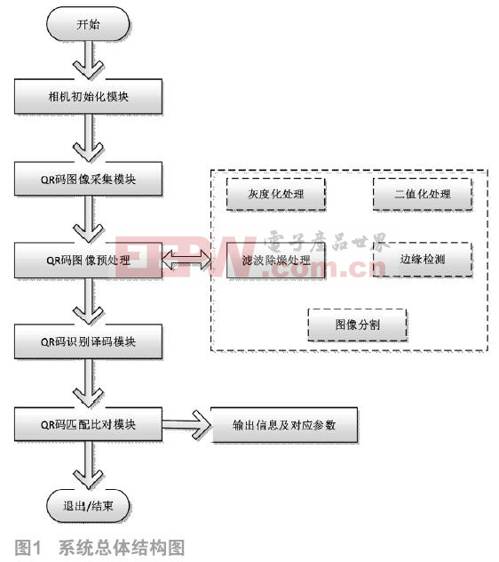 QR码印刷质量检测系统