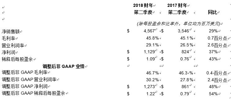 应用材料公司2018财年第二季度收入和每股盈余实现强劲增长