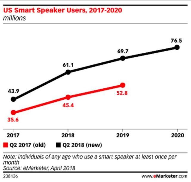 智能音箱用户年复合增长47.9%:超越可穿戴设备?