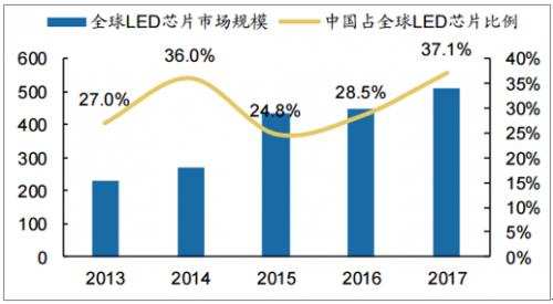 2018年LED芯片行业的发展趋势(附国内外知名厂商)