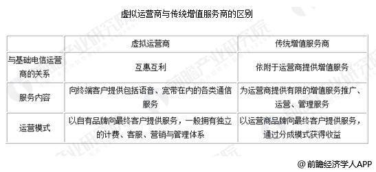 中国虚拟运营商行业现状及未来发展前景分析