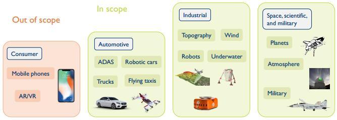 汽车行业是否会改变激光雷达市场