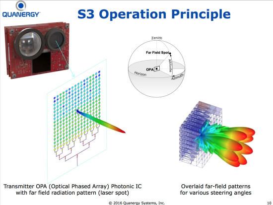 普及自动驾驶的福音 解析固态激光雷达的利与弊