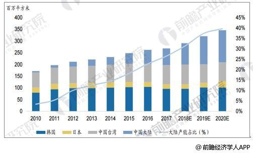 面板产业发展前景向好 行业有望步入一段稳定盈利期