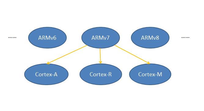 为何Cortex-M处理器运行不了linux