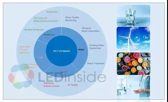 2022年UV LED市场产值预计达12.24亿美金