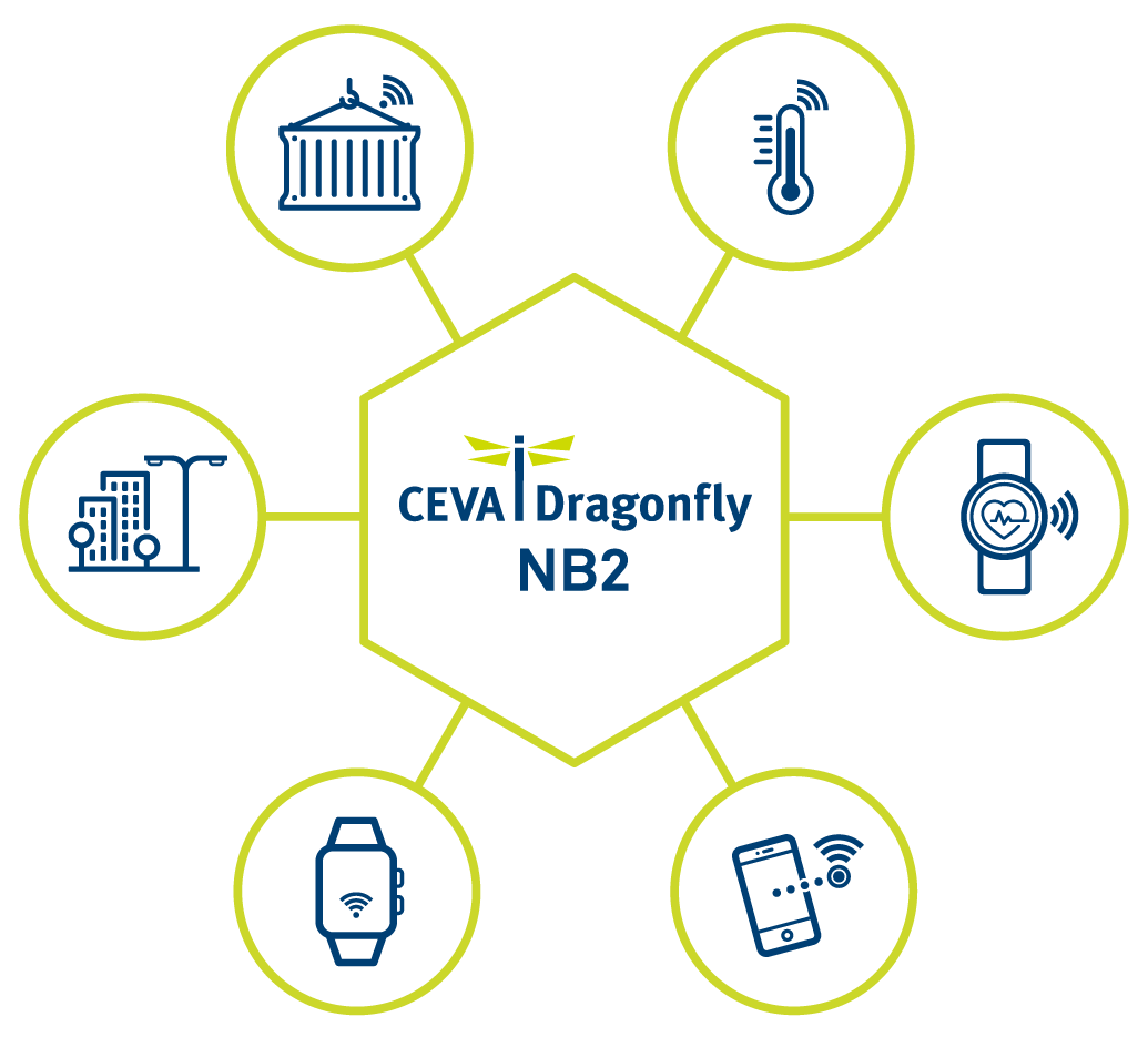 CEVA首创世界上第一个eNB-IoT 版本14解决方案 CEVA-Dragonfly NB2扩大在NB-IoT IP领域的领导地位
