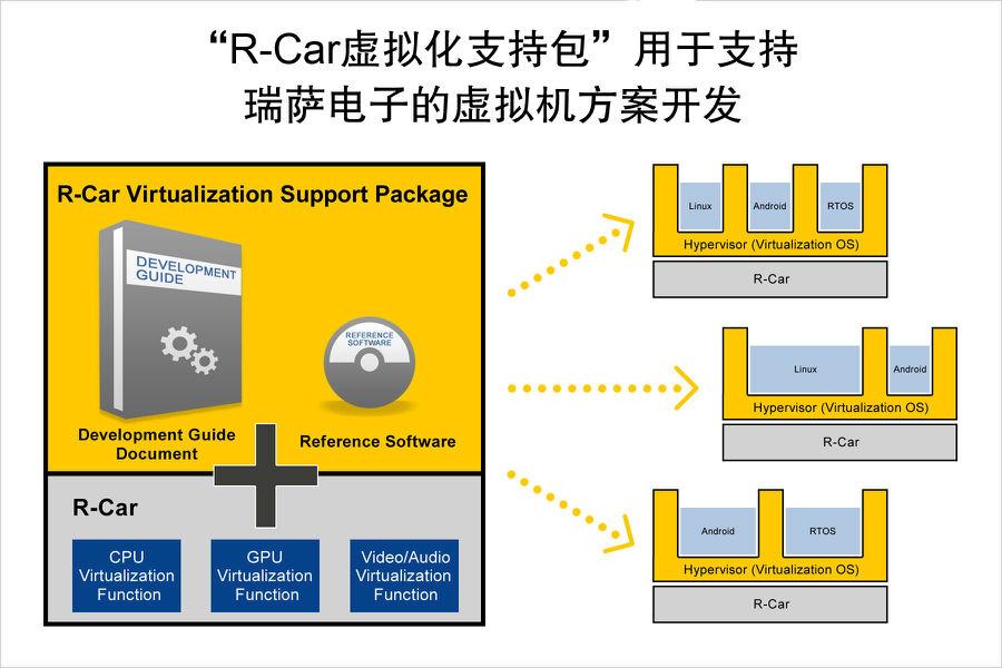 瑞萨电子R-Car虚拟化软件包为集成驾驶舱和联网汽车设备采用基于R-Car片上系统的虚拟机软件铺平道路