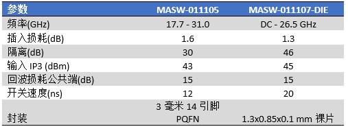 MACOM利用全新宽带高速SPDT开关强化射频开关技术的领先地位