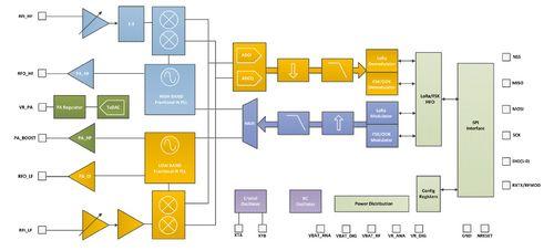 无需LoRa网关自组网模块实现方案