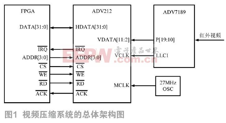 基于ADV212的无人机遥感红外视频压缩系统设计