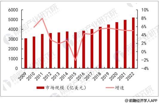 中国医疗器械市场前景分析 2020年市场将超7600亿