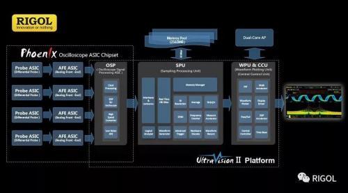 """芯随Ultravision动""--RIGOL UltraVision II平台面面观"