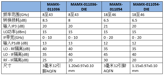 MACOM推出适用于高性能测试和测量、微波无线电和雷达应用的全新宽带双平衡混频器