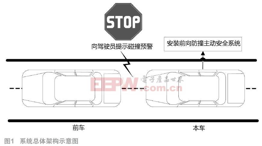 基于ADSP-BF609的汽车前向防撞系统硬件设计