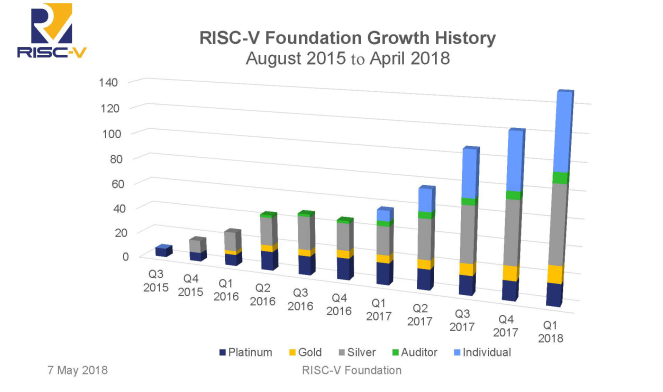 RISC-V能否继红五月后再度掀起热浪?