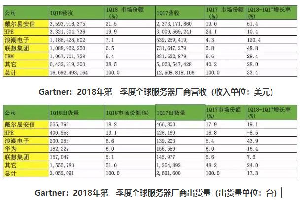 2018年一季度全球服务器市场排名定了 谁喜谁忧?
