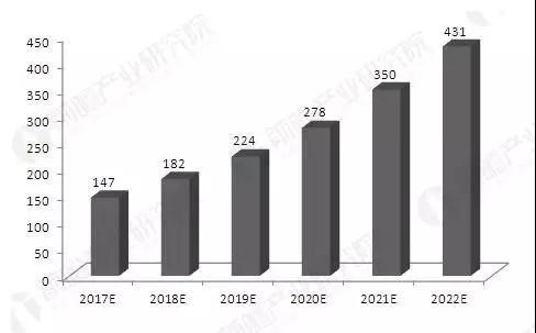 大势所趋 2020年全球智能照明市场可达243.41亿美元