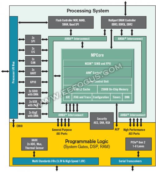 当FPGA越来越像SoC,FPGA跟ASIC还有啥区别