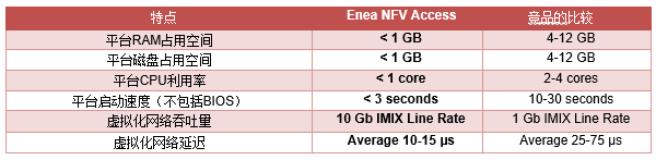 Enea NFV Access 2.0版本上市: 极轻型uCPE虚拟化软件