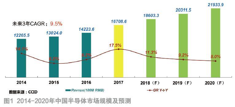 2017中国半导体市场回顾及2018展望