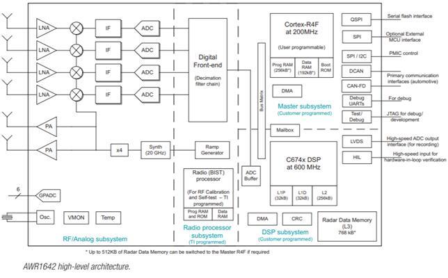 德州仪器CMOS毫米波雷达率先规模量产 集成DSP助力更智能世界