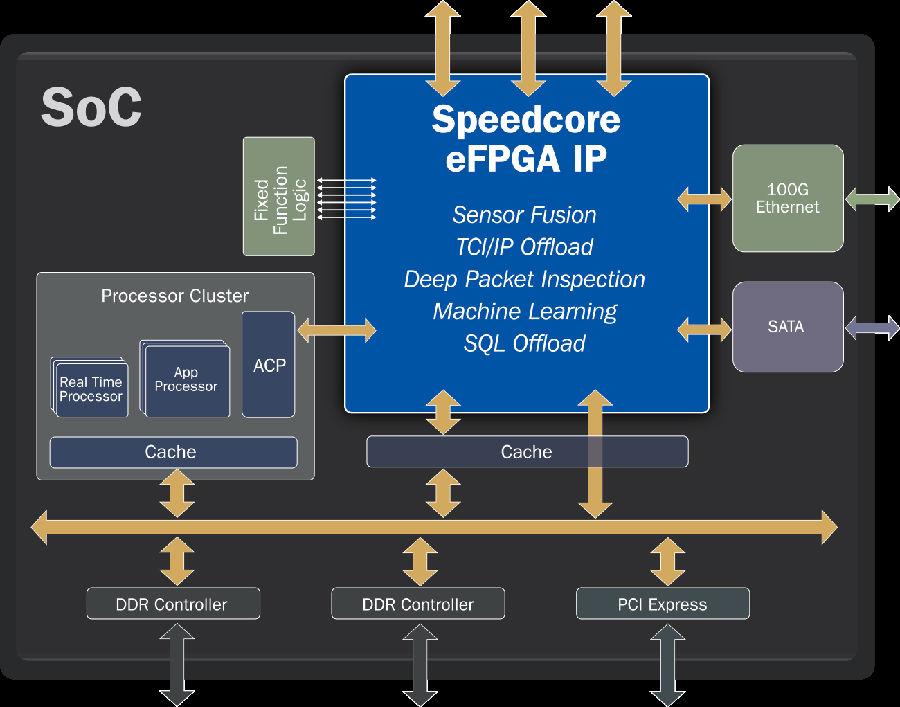 Achronix高度可编程的嵌入式FPGA解决方案