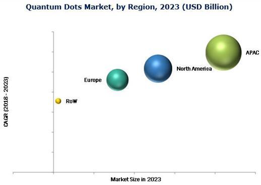 2023年全球量子点市场规模预计增至84.7亿美元