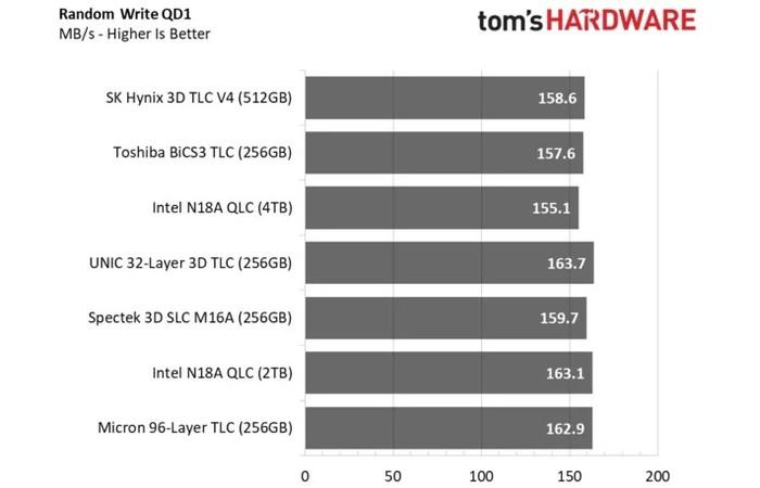 第一款纯国产SSD,紫光TLC性能有点小爆表