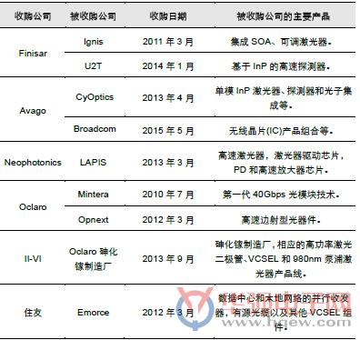 从海外光器件厂商聚焦高端光芯片看国产替代进程
