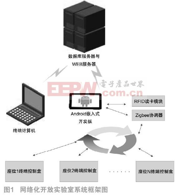 高等院校开放式学生创新实验室的网络化管理系统设计