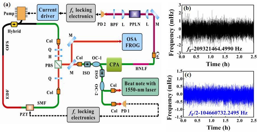 合肥研究院在光纤激光频率梳研究中取得进展