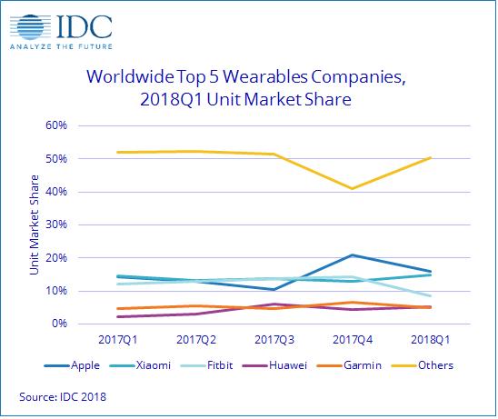 IDC全球可穿戴设备市场报告:Q1出货量放缓,苹果小米份额占大头
