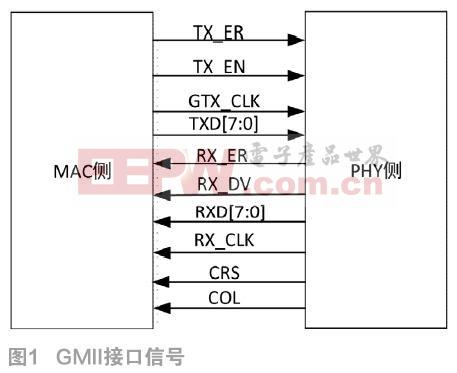 千兆以太网MAC的FPGA实现与设计