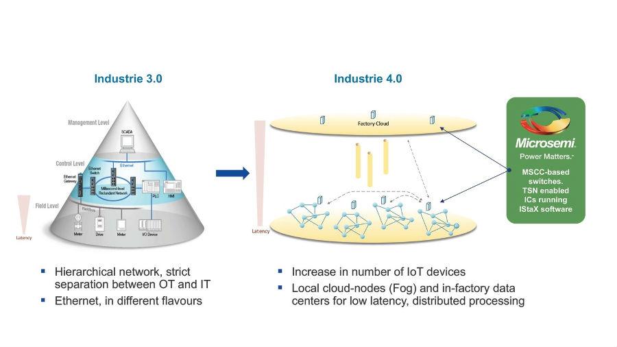 美高森美将展示用于以太网和IP网络的 时间敏感网络解决方案和增强的软件产品