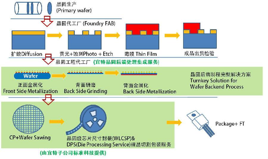 宜特跨攻MOSFET晶圆后端处理集成服务