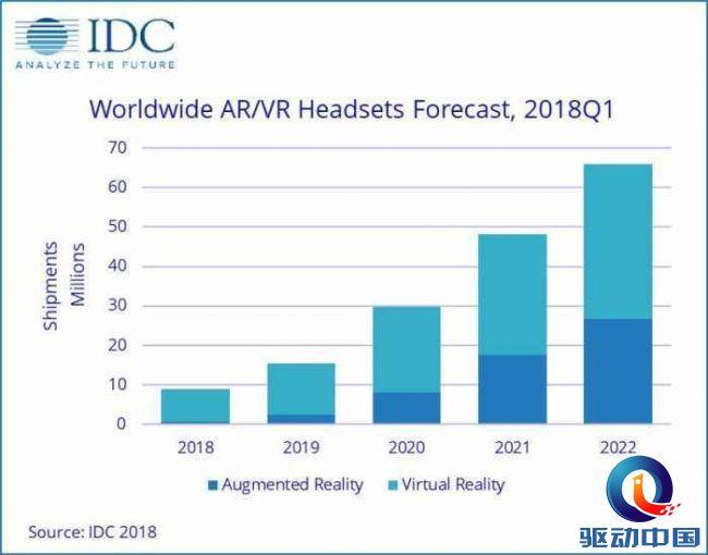 IDC发布报告称AR/VR头显将呈增长趋势,未来可期