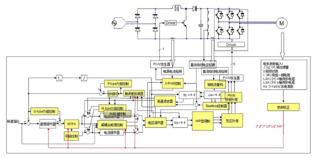瑞萨电子核心电机控制解决方案RAMDA