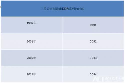 DDR内存的发展简史:和三星有关