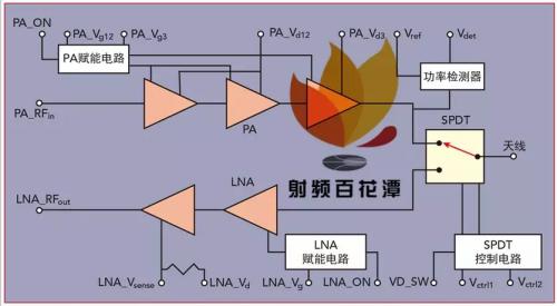 28GHz 5G通信频段射频前端模块MMIC的设计、实现和验证