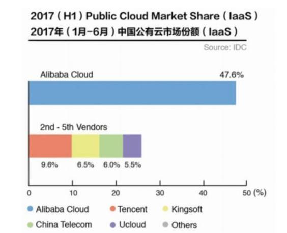 2017云計算前三:阿里云騰訊云金山云