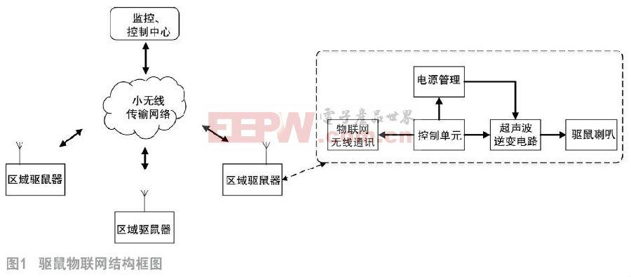 ML7345C在物理驱鼠设备中的应用