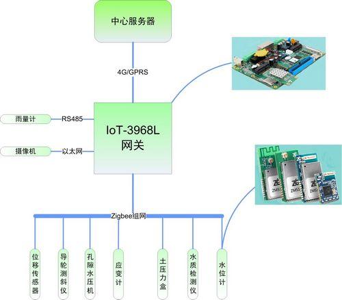 如何实现水库监测系统无线化?