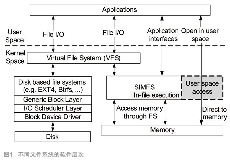 构建世界更快的内存文件系统