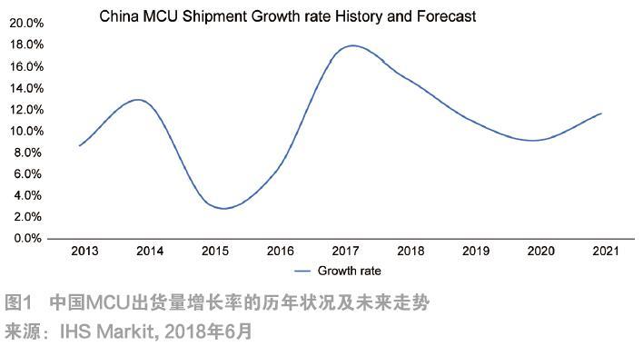 2018年中期的MCU市场状况和展望