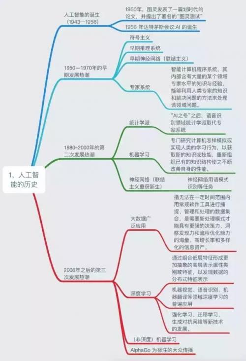 AI知识体系扫盲文,简洁明了