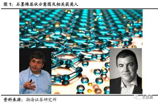石墨烯最全面分析——人类将从硅时代迈向石墨烯时代