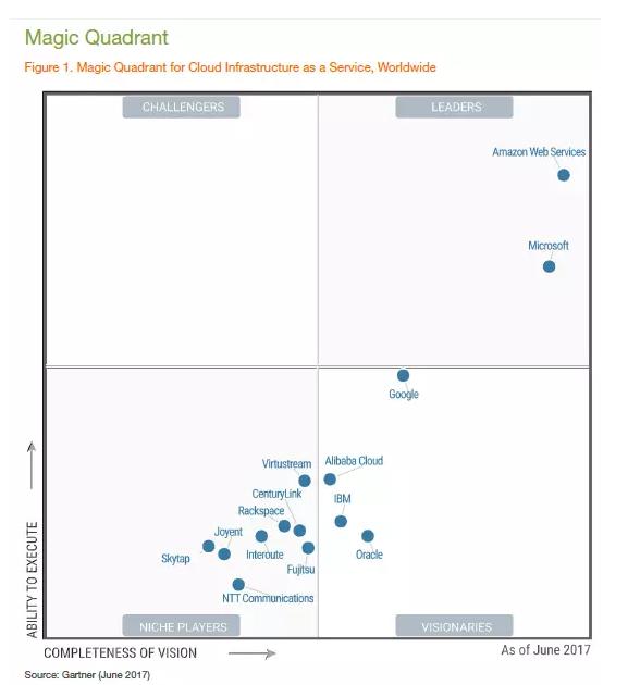 逼近AWS 微软第四财季智能云收入96.1亿美元同比增长23%